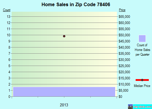 Zip code 78406 (Corpus Christi, Texas) real estate house value trends