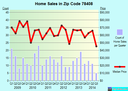 Zip code 78408 (Corpus Christi, Texas) real estate house value trends