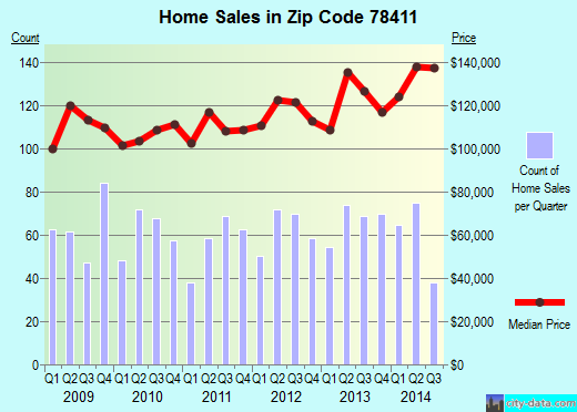 Zip code 78411 (Corpus Christi, Texas) real estate house value trends