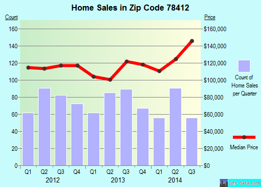 Zip code 78412 (Corpus Christi, Texas) real estate house value trends
