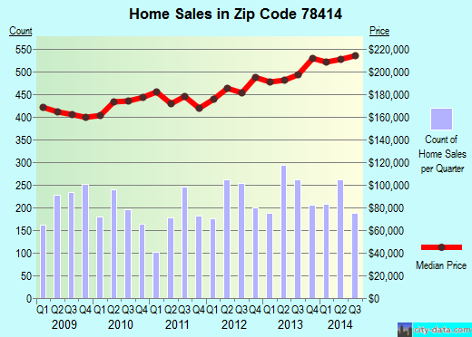 Zip code 78414 (Corpus Christi, Texas) real estate house value trends