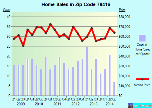 Zip code 78416 (Corpus Christi, Texas) real estate house value trends