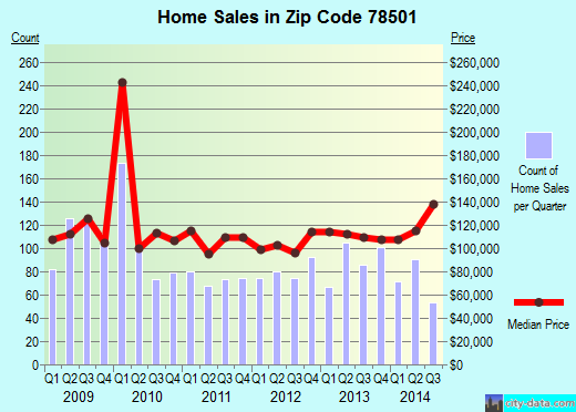 Zip code 78501 (McAllen, TX) real estate house value trends