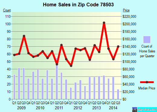 Zip code 78503 (McAllen, Texas) real estate house value trends