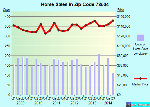 Zip code 78504 (McAllen, Texas) real estate house value trends