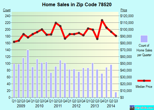 Zip code 78520 (Brownsville, TX) real estate house value trends