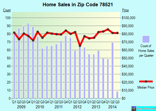 Zip code 78521 (BROWNSVILLE, Texas) real estate house value trends
