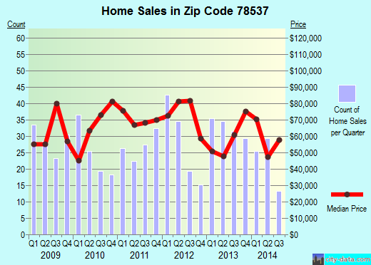Zip code 78537 (Donna, Texas) real estate house value trends