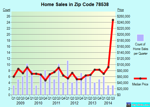 Zip code 78538 (Edcouch, TX) real estate house value trends