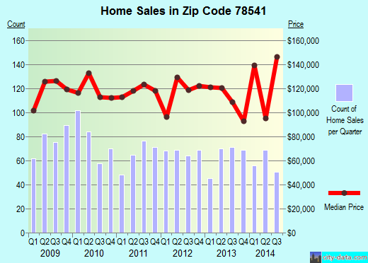 Zip code 78541 (EDINBURG, Texas) real estate house value trends