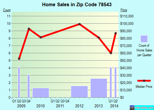 Zip code 78543 (Elsa, TX) real estate house value trends