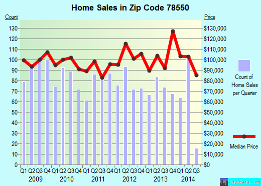 Zip code 78550 (Harlingen, Texas) real estate house value trends