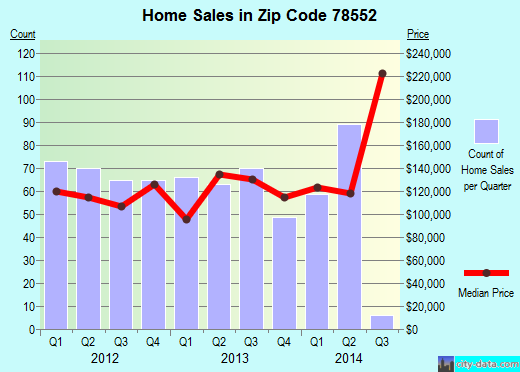 Zip code 78552 (Harlingen, Texas) real estate house value trends