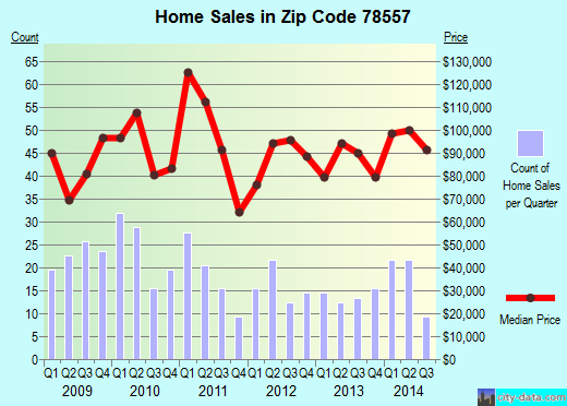 Zip code 78557 (Hidalgo, Texas) real estate house value trends