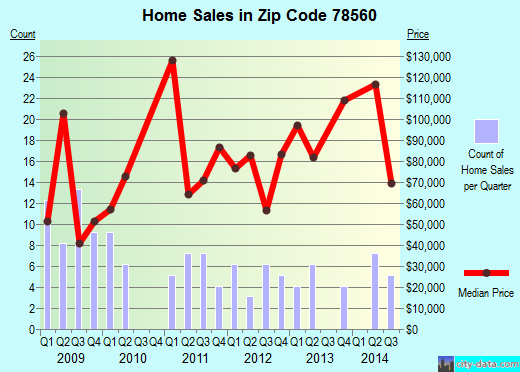 Zip code 78560 (La Joya, TX) real estate house value trends