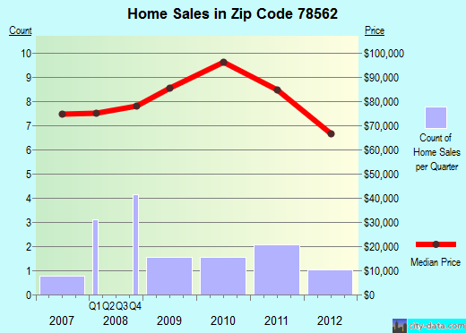 Zip code 78562 (La Villa, TX) real estate house value trends