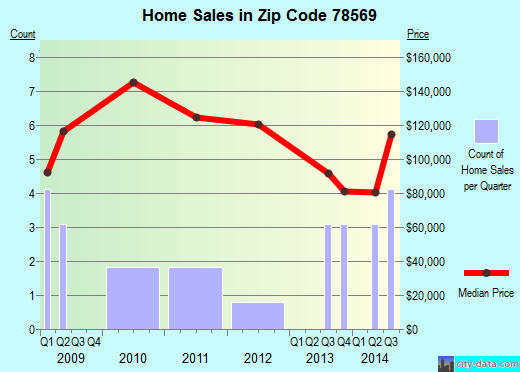 Zip code 78569 (Yznaga, Texas) real estate house value trends