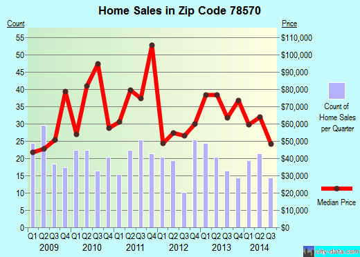 Zip code 78570 (Mercedes, Texas) real estate house value trends