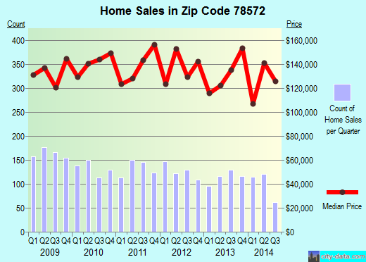 Zip code 78572 (Mission, Texas) real estate house value trends