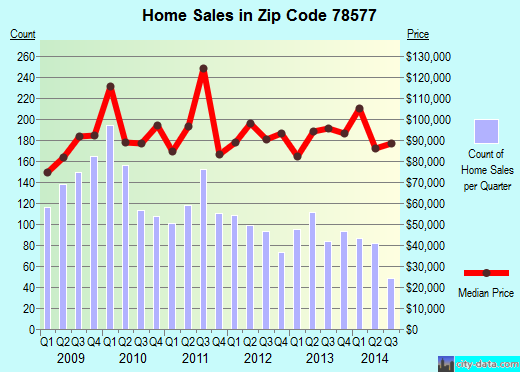Zip code 78577 (Pharr, Texas) real estate house value trends