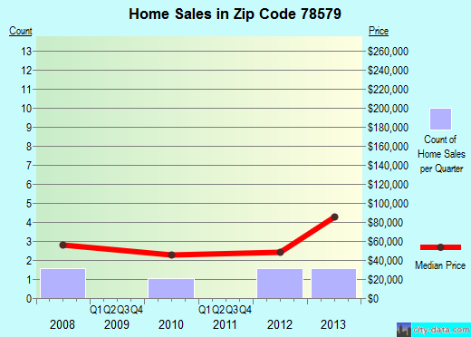 Zip code 78579 (Progreso, Texas) real estate house value trends