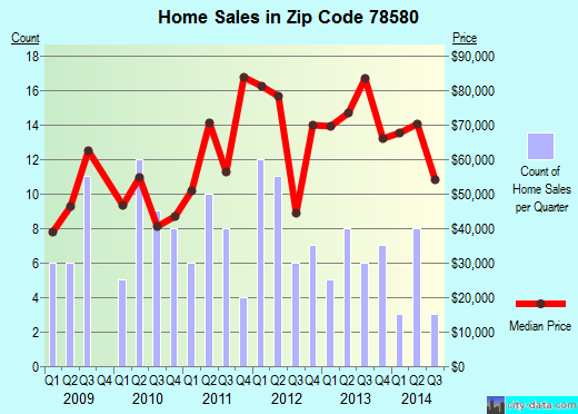 Zip code 78580 (Raymondville, Texas) real estate house value trends