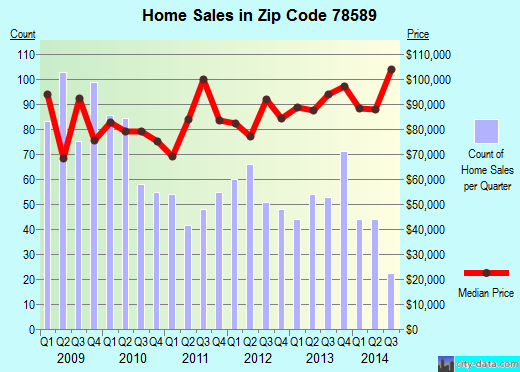 Zip code 78589 (San Juan, Texas) real estate house value trends