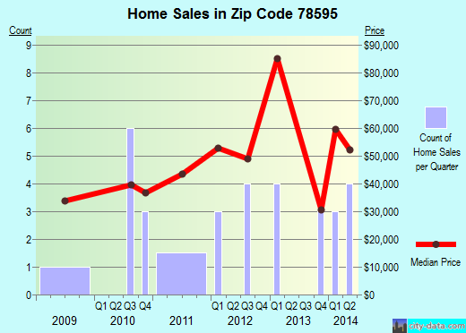 Zip code 78595 (Sullivan City, Texas) real estate house value trends