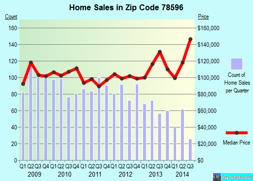 Zip code 78596 (Weslaco, Texas) real estate house value trends