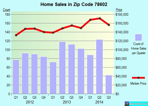 Zip code 78602 (Camp Swift, Texas) real estate house value trends