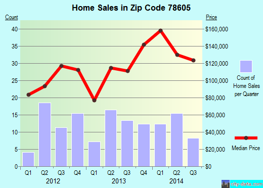Zip code 78605 (Bertram, Texas) real estate house value trends