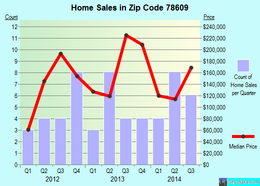 Zip code 78609 (Buchanan Dam, Texas) real estate house value trends