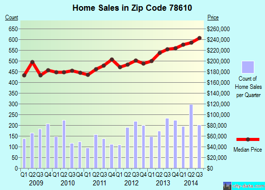 Zip code 78610 (Buda, Texas) real estate house value trends