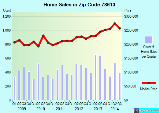 Zip code 78613 (Cedar Park, Texas) real estate house value trends