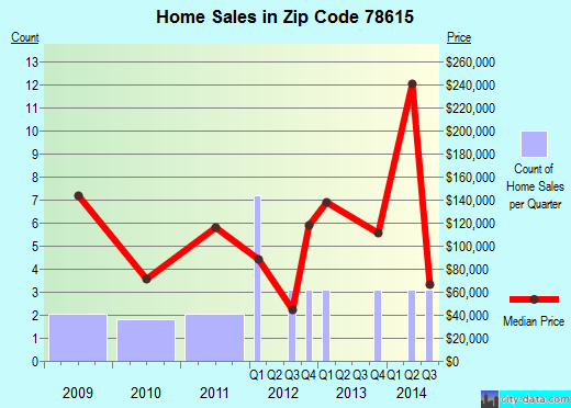 Zip code 78615 (Austin, TX) real estate house value trends