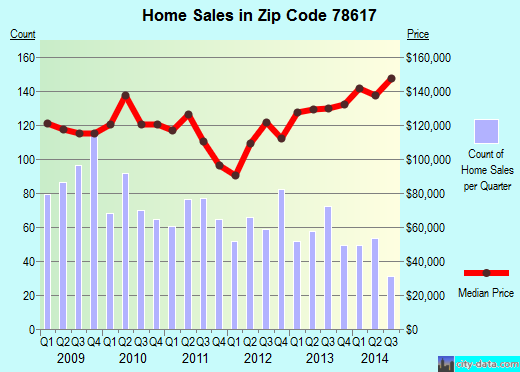 Zip code 78617 (Garfield, Texas) real estate house value trends