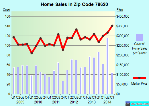 Zip code 78620 (Austin, TX) real estate house value trends