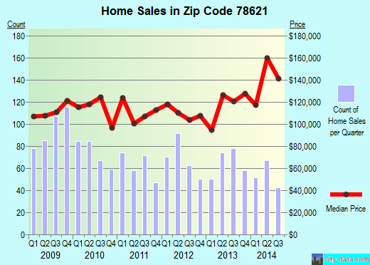 Zip code 78621 (Austin, TX) real estate house value trends