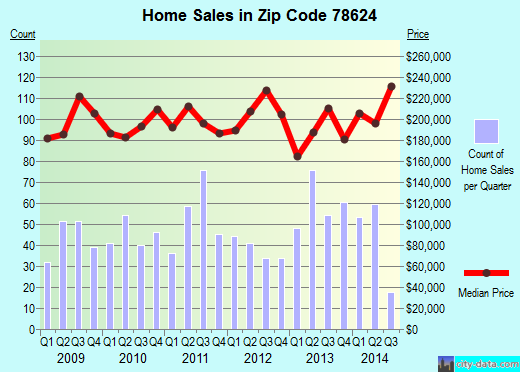 Zip code 78624 (Fredericksburg, Texas) real estate house value trends
