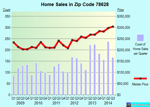 Zip code 78628 (GEORGETOWN, Texas) real estate house value trends