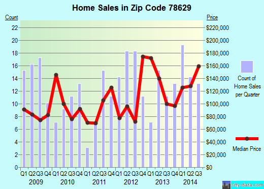 Zip code 78629 (Gonzales, Texas) real estate house value trends