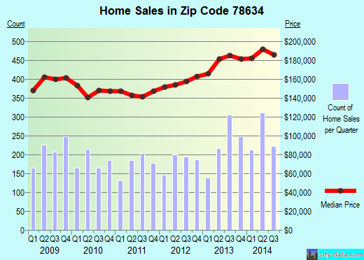 Zip code 78634 (Austin, TX) real estate house value trends