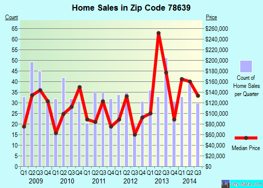 Zip code 78639 (Kingsland, Texas) real estate house value trends