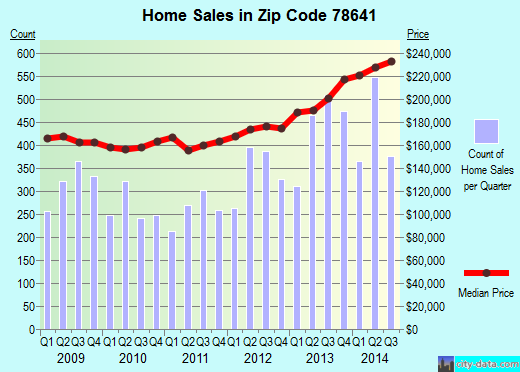 Zip code 78641 (LEANDER, Texas) real estate house value trends