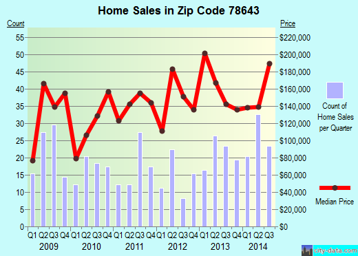 Zip code 78643 (Llano, Texas) real estate house value trends