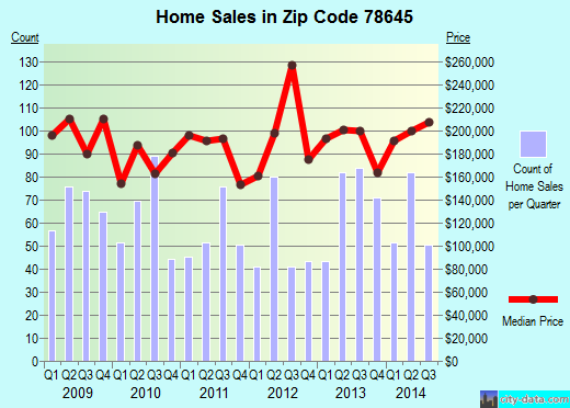 Zip code 78645 (Lago Vista, Texas) real estate house value trends