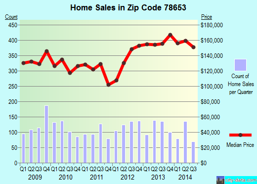 Zip code 78653 (Manor, Texas) real estate house value trends