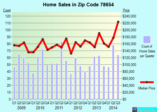 Zip code 78654 (Austin, TX) real estate house value trends