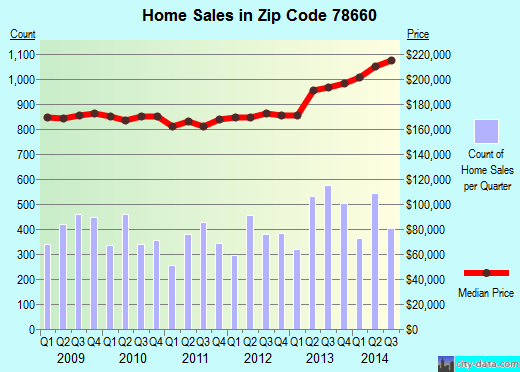 Zip code 78660 (Pflugerville, Texas) real estate house value trends