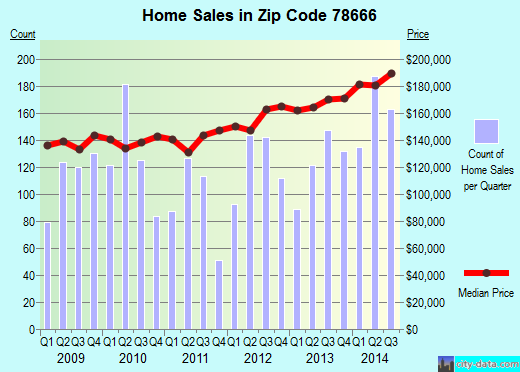 Zip code 78666 (San Marcos, Texas) real estate house value trends